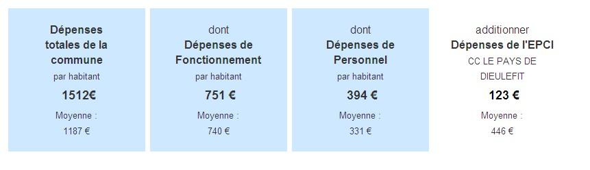 Depense_Dieulefit